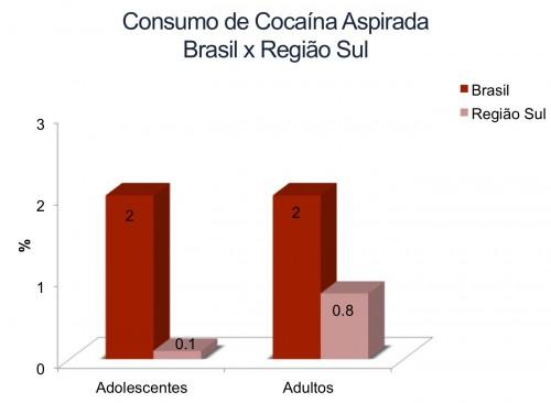 CocaSul
