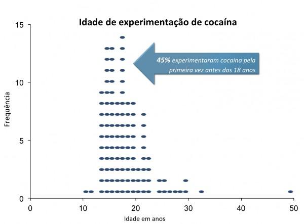 coca_onset